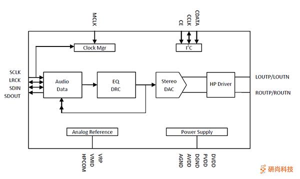 顺芯DAC:ES8156(图2)